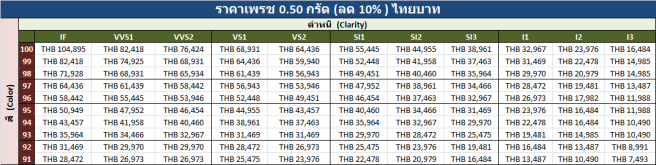 0.50 carats Price List Thai Baht v 16 August 2018