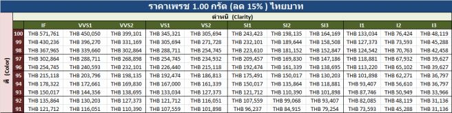 1.00 carats Price List Thai Baht v 16 Aug 2018