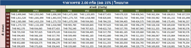 2.00 carats Price List Thai Bahtv 16 August 2018